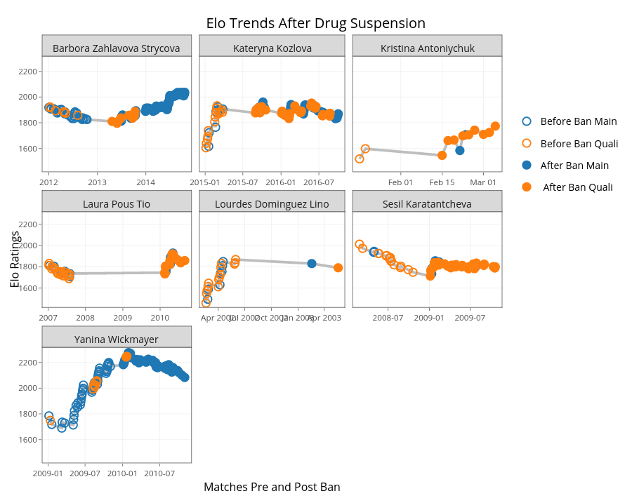 Elo Trends After Drug Suspension | line chart made by On-the-t | plotly