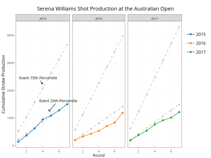 Serena Williams Shot Production at the Australian Open |  made by On-the-t | plotly