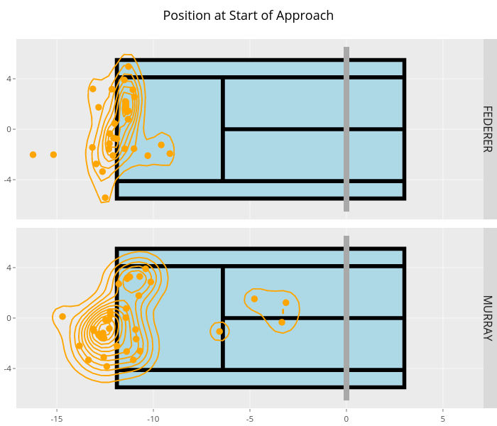 Position at Start of Approach | filled line chart made by On-the-t | plotly