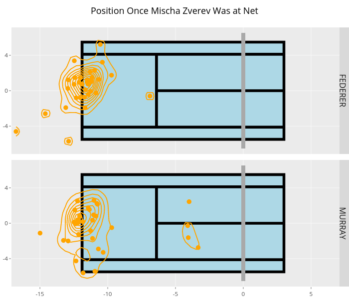 Position Once Mischa Zverev Was at Net | filled line chart made by On-the-t | plotly