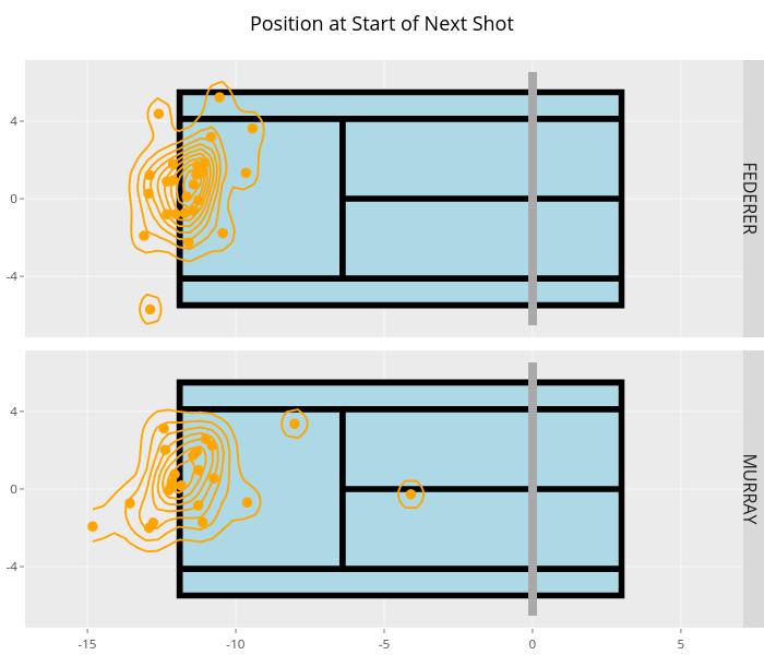 Position at Start of Next Shot | filled line chart made by On-the-t | plotly