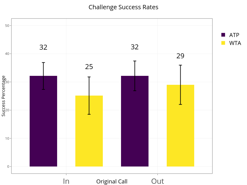 Challenge Success Rates   stacked bar chart made by On-the-t   plotly