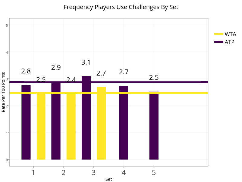 Frequency Players Use Challenges By Set | line chart made by On-the-t | plotly