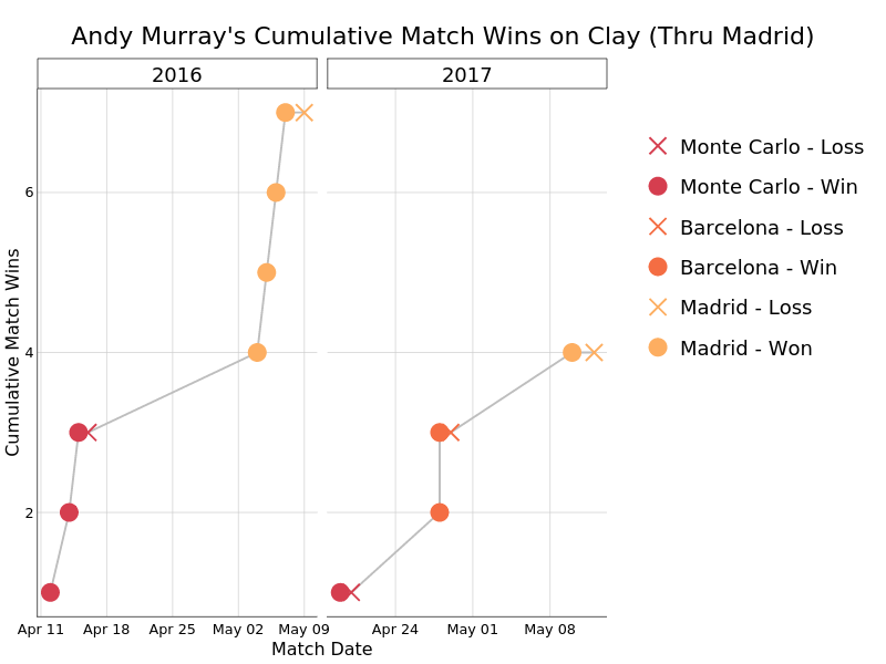 Andy Murray's Cumulative Match Wins on Clay (Thru Madrid) | line chart made by On-the-t | plotly