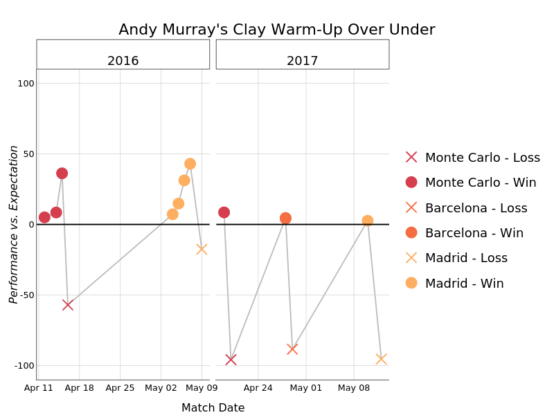 Andy Murray's Clay Warm-Up Over Under | line chart made by On-the-t | plotly