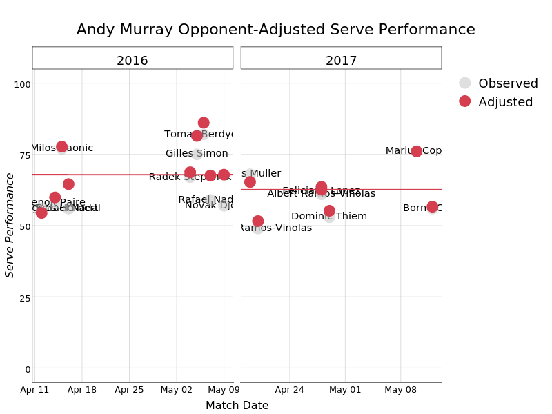Andy Murray Opponent-Adjusted Serve Performance    made by On-the-t   plotly