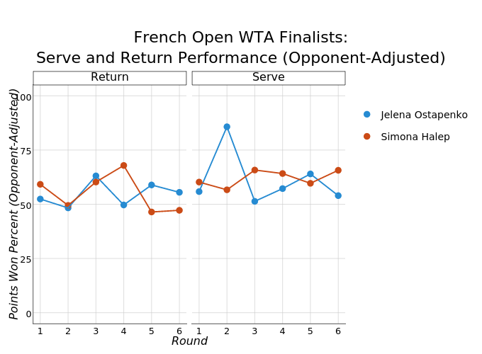 French Open WTA Finalists:Serve and Return Performance (Opponent-Adjusted)    made by On-the-t   plotly