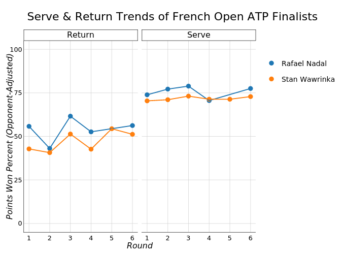 Serve & Return Trends of French Open ATP Finalists |  made by On-the-t | plotly