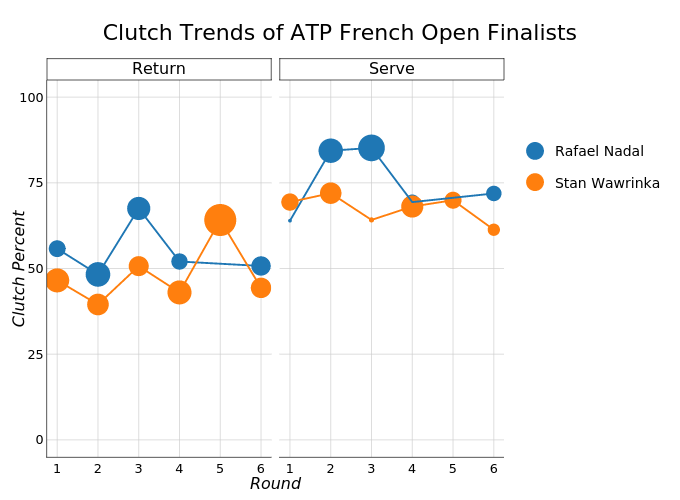 Clutch Trends of ATP French Open Finalists |  made by On-the-t | plotly