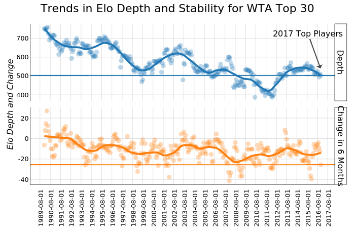 Trends in Elo Depth and Stability for WTA Top 30 | line chart made by On-the-t | plotly
