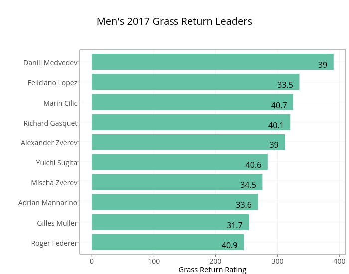 Men's 2017 Grass Return Leaders | stacked bar chart made by On-the-t | plotly