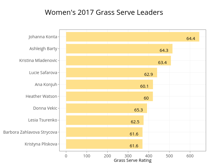 Women's 2017 Grass Serve Leaders | stacked bar chart made by On-the-t | plotly