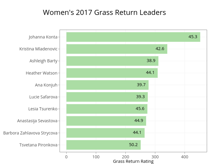 Women's 2017 Grass Return Leaders | stacked bar chart made by On-the-t | plotly