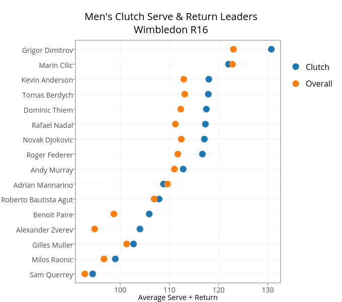 Men's Clutch Serve & Return LeadersWimbledon R16 | scatter chart made by On-the-t | plotly