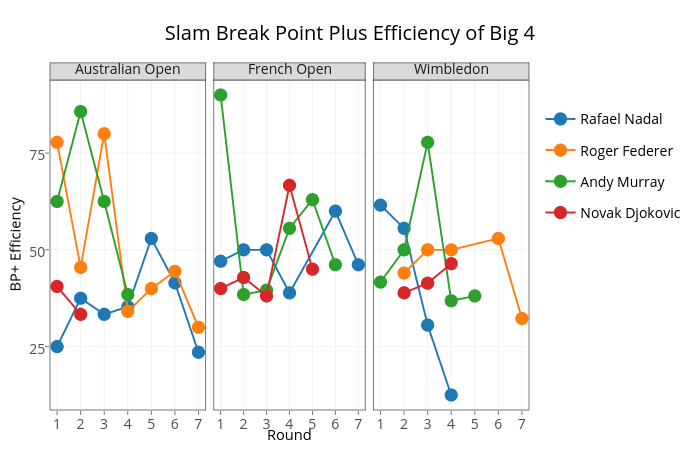 Slam Break Point Plus Efficiency of Big 4 |  made by On-the-t | plotly