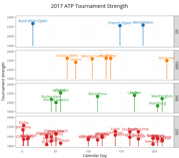 2017 ATP Tournament Strength | scatter chart made by On-the-t | plotly