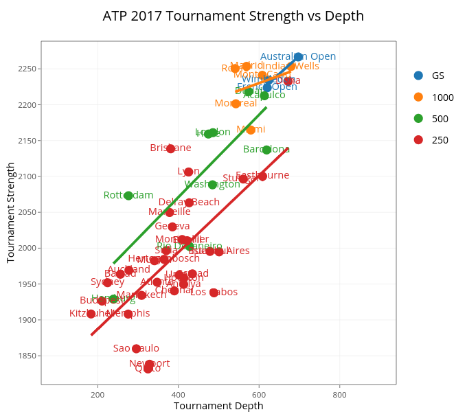 ATP 2017 Tournament Strength vs Depth | scatter chart made by On-the-t | plotly