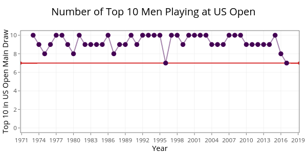 Number of Top 10 Men Playing at US Open |  made by On-the-t | plotly