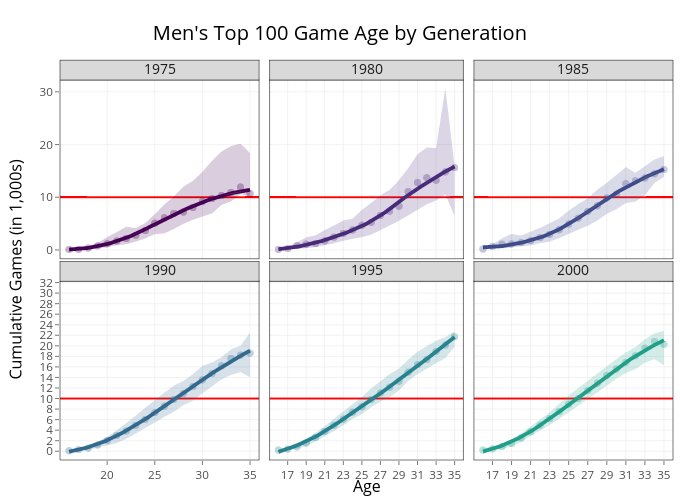 Men's Top 100 Game Age by Generation | line chart made by On-the-t | plotly