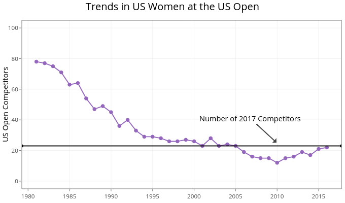 Trends in US Women at the US Open    made by On-the-t   plotly