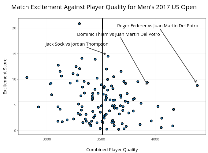 Match Excitement Against Player Quality for Men's 2017 US Open | scatter chart made by On-the-t | plotly