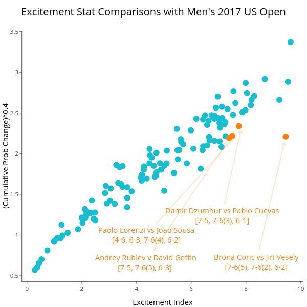 Excitement Stat Comparisons with Men's 2017 US Open | scatter chart made by On-the-t | plotly
