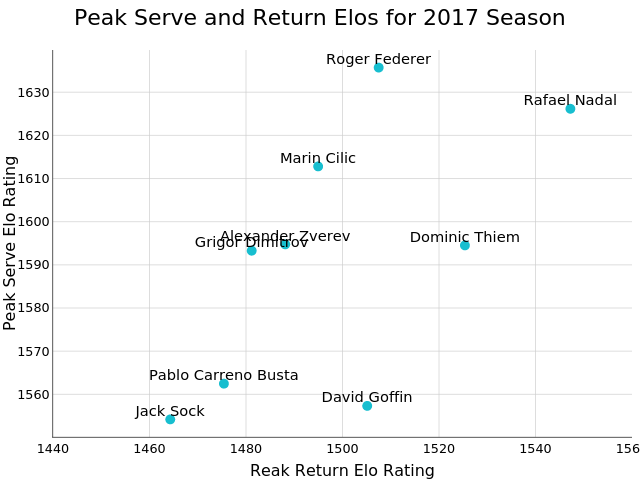 Peak Serve and Return Elos for 2017 Season | scatter chart made by On-the-t | plotly