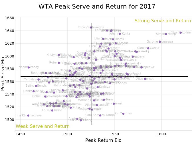 WTA Peak Serve and Return for 2017 | scatter chart made by On-the-t | plotly