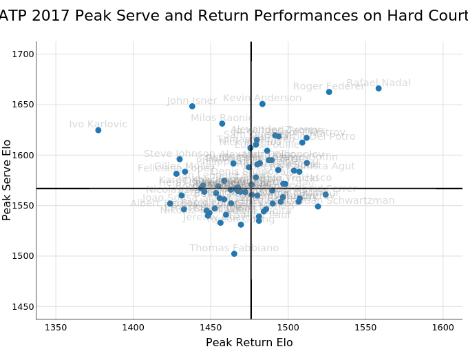 ATP 2017 Peak Serve and Return Performances on Hard Court | scatter chart made by On-the-t | plotly