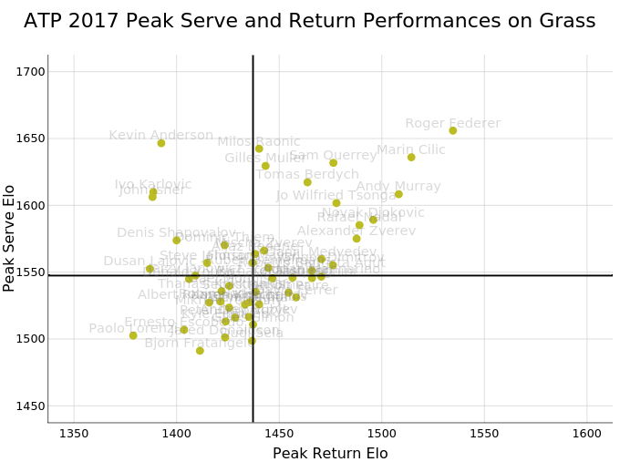 ATP 2017 Peak Serve and Return Performances on Grass | scatter chart made by On-the-t | plotly