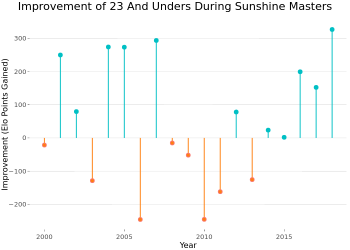 Improvement of 23 And Unders During Sunshine Masters | line chart made by On-the-t | plotly