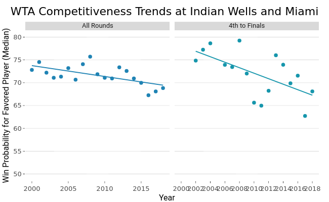 WTA Competitiveness Trends at Indian Wells and Miami | line chart made by On-the-t | plotly