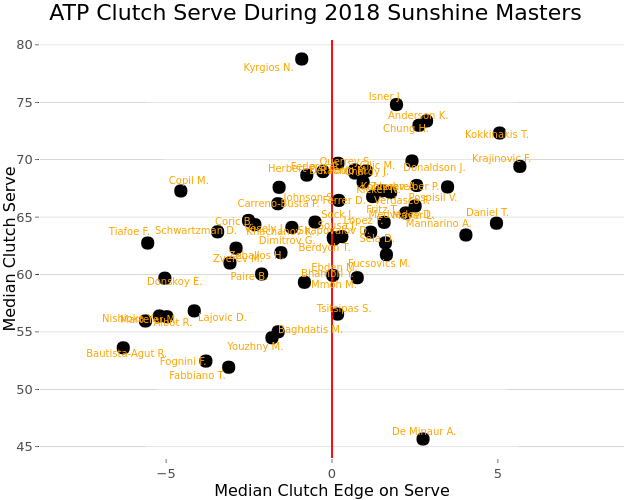 ATP Clutch Serve During 2018 Sunshine Masters | scatter chart made by On-the-t | plotly