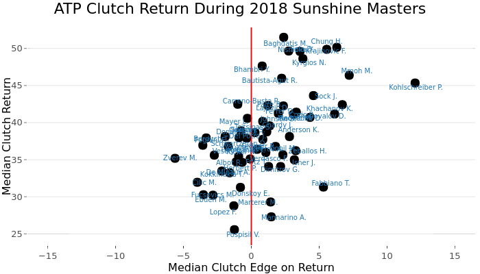ATP Clutch Return During 2018 Sunshine Masters | scatter chart made by On-the-t | plotly