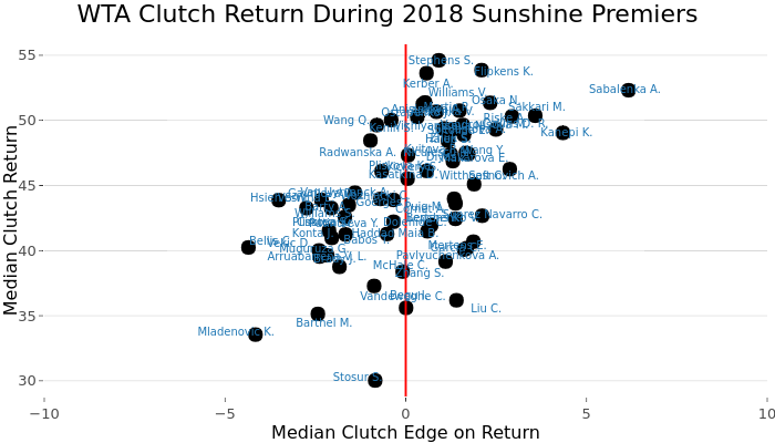 WTA Clutch Return During 2018 Sunshine Premiers | scatter chart made by On-the-t | plotly
