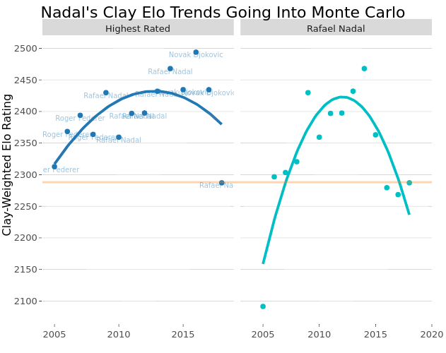 Nadal's Clay Elo Trends Going Into Monte Carlo | scatter chart made by On-the-t | plotly