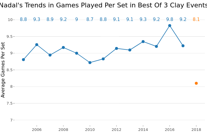 Nadal's Trends in Games Played Per Set in Best Of 3 Clay Events |  made by On-the-t | plotly
