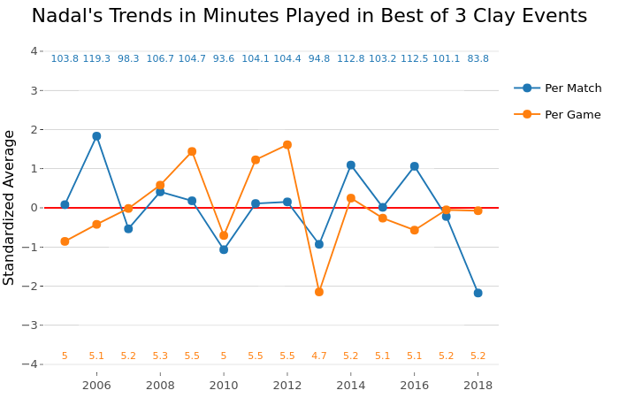 Nadal's Trends in Minutes Played in Best of 3 Clay Events |  made by On-the-t | plotly
