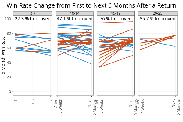 Win Rate Change from First to Next 6 Months After a Return   line chart made by On-the-t   plotly
