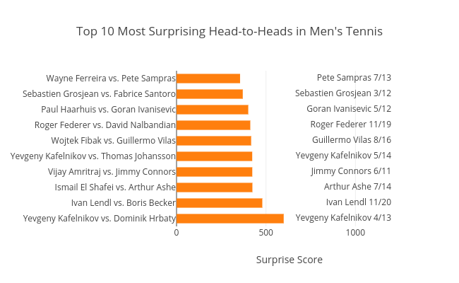 Top 10 Most Surprising Head-to-Heads in Men's Tennis |  made by On-the-t | plotly