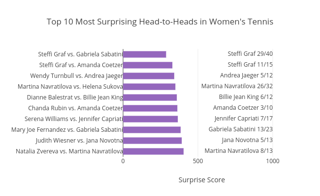 Top 10 Most Surprising Head-to-Heads in Women's Tennis |  made by On-the-t | plotly