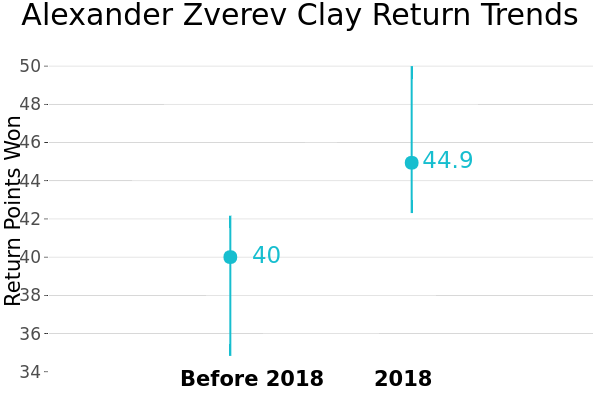 Alexander Zverev Clay Return Trends | line chart made by On-the-t | plotly