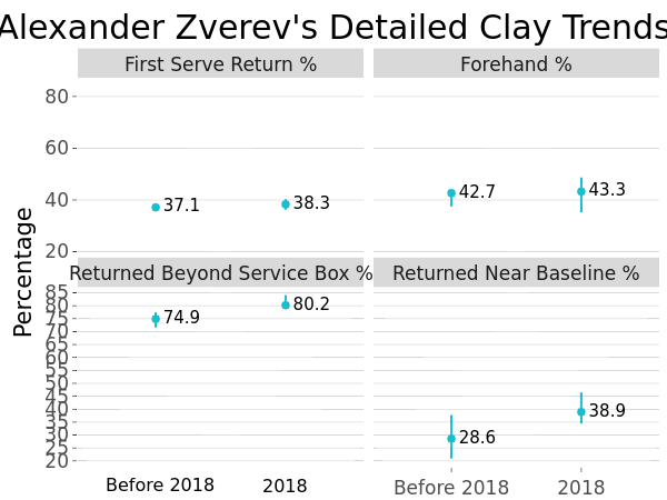 Alexander Zverev's Detailed Clay Trends | line chart made by On-the-t | plotly