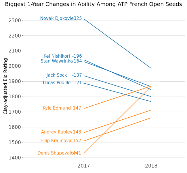 Biggest 1-Year Changes in Ability Among ATP French Open Seeds | line chart made by On-the-t | plotly