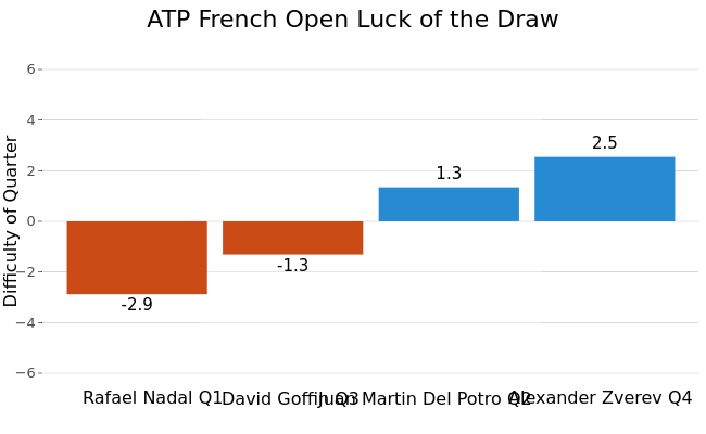 ATP French Open Luck of the Draw |  made by On-the-t | plotly