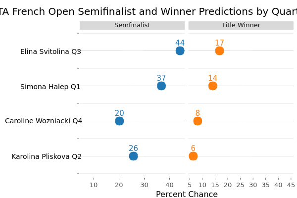 WTA French Open Semifinalist and Winner Predictions by Quarter | scatter chart made by On-the-t | plotly