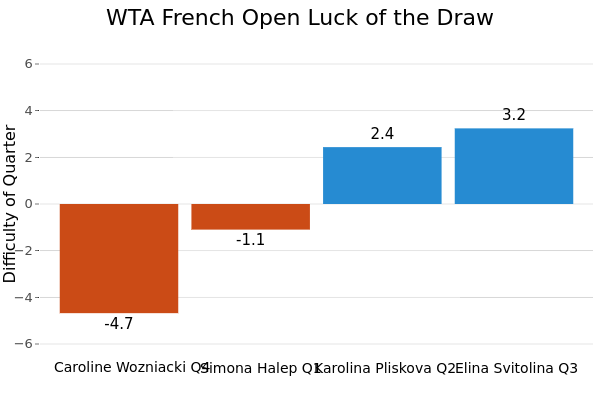 WTA French Open Luck of the Draw |  made by On-the-t | plotly