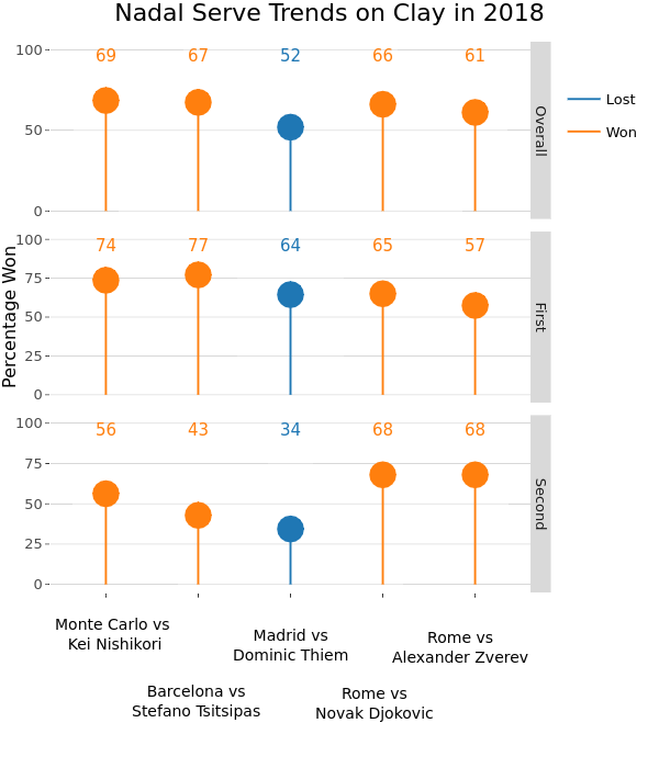 Nadal Serve Trends on Clay in 2018 | line chart made by On-the-t | plotly