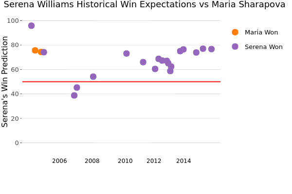 Serena Williams Historical Win Expectations vs Maria Sharapova  | scatter chart made by On-the-t | plotly