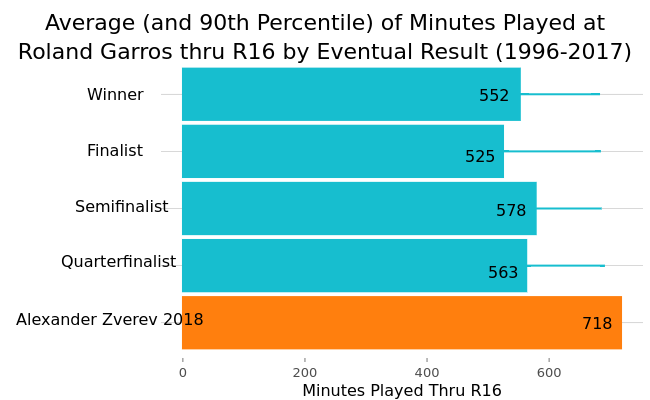 Average (and 90th Percentile) of Minutes Played at<br>Roland Garros thru R16 by Eventual Result (1996-2017) |  made by On-the-t | plotly
